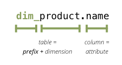 SQL Backend — Cubes 1 0alpha documentation